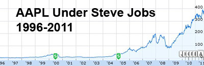 Apple Stock Entering It's Golden Years